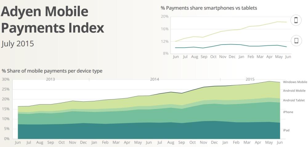Adyen Mobile Payments Index Q2 2015