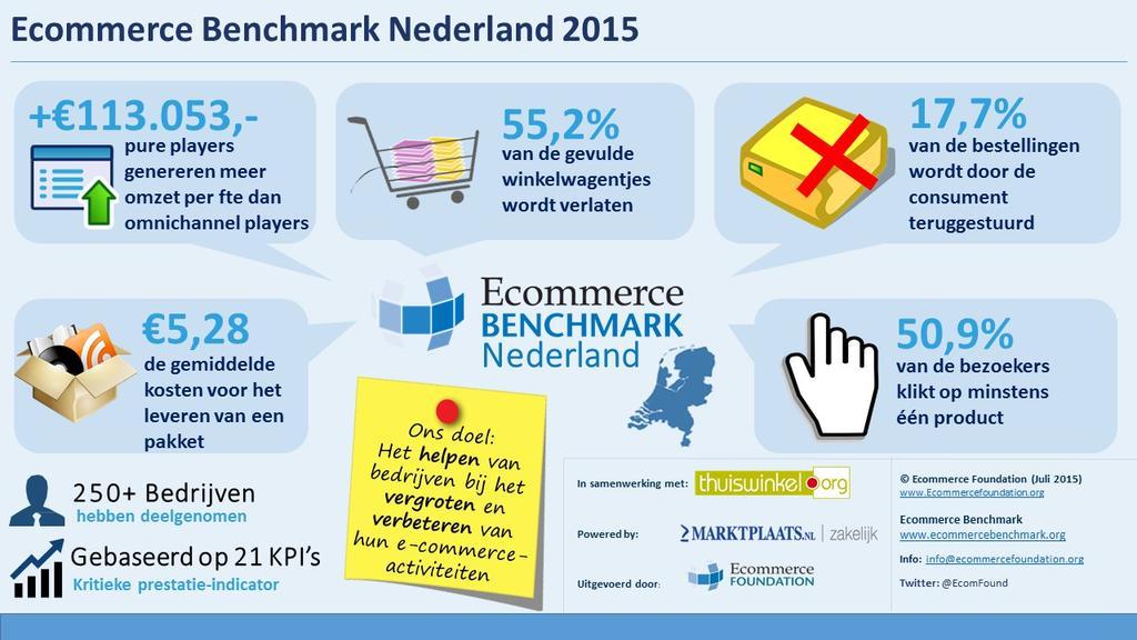 Ecommerce Benchmark 2015