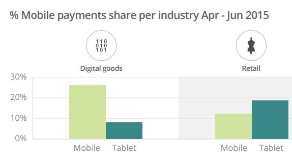 Gebruik van mobiele apparaten per productcategorie