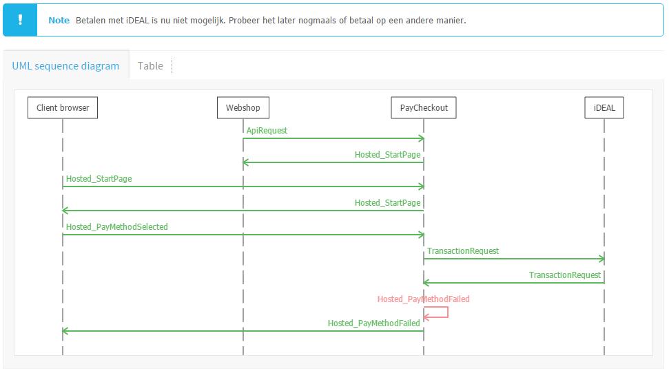 Het UML-diagram van Paycheckout