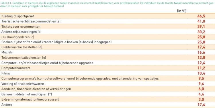 De populairste productcategorieën in België.