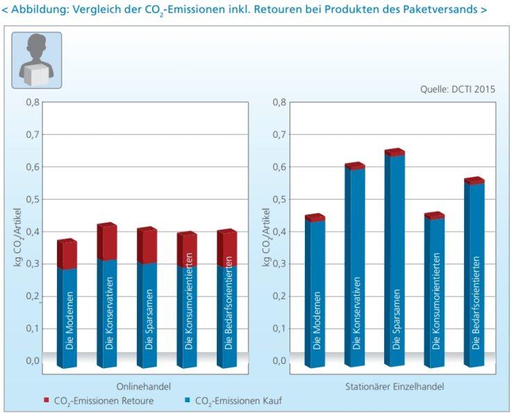 CO2-emissie in webwinkels en stenen winkels