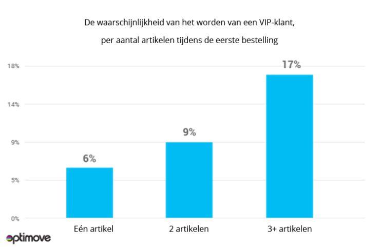Kans op VIP-klant neemt toe bij hoger aantal producten dat de eerste keer in het mandje wordt gegooid.