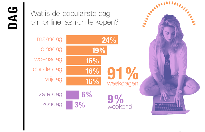 De maandag is een populaire dag om online fashion te shoppen.