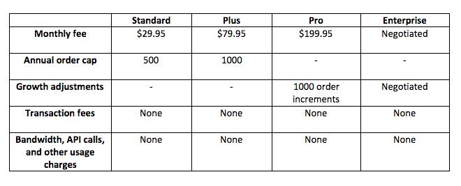 Bigcommerce - prijzen