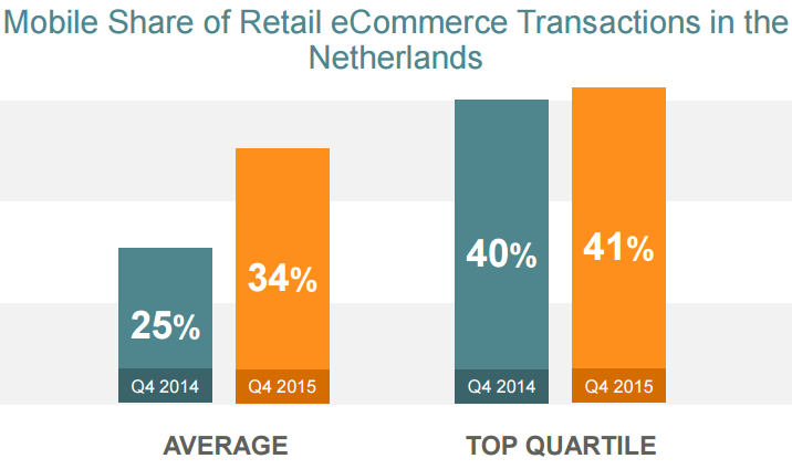 Mcommerce in Nederland