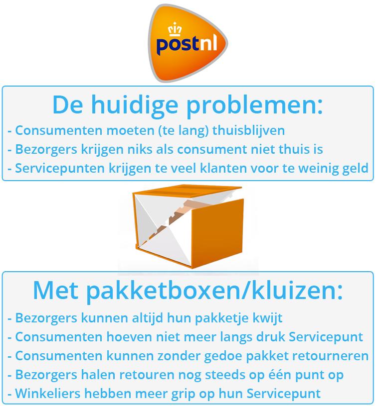 "PostNL - pakketbox (""Altijd Thuis"")"