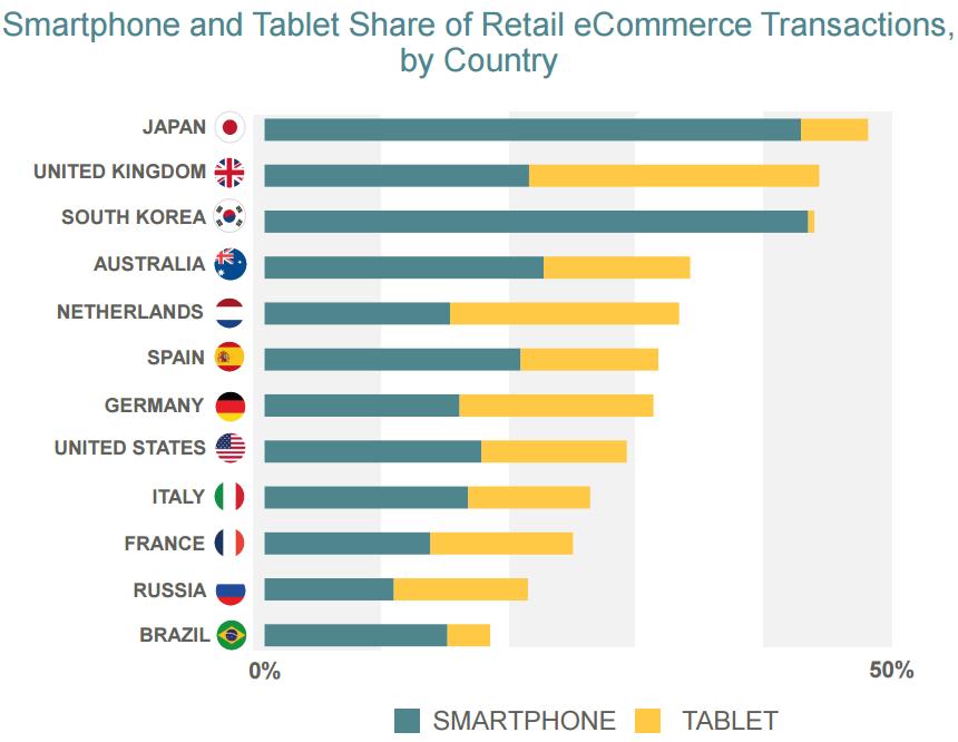Smartphone- en tablet-gebruik