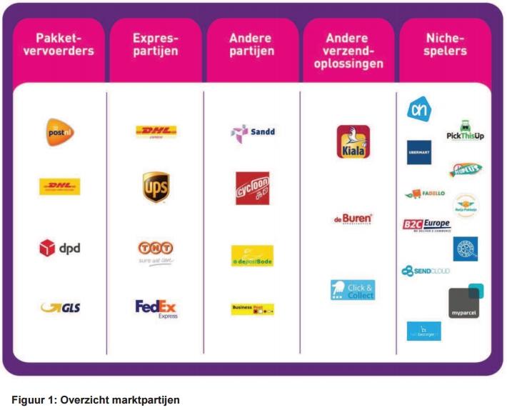 De pakketmarkt in Nederland.