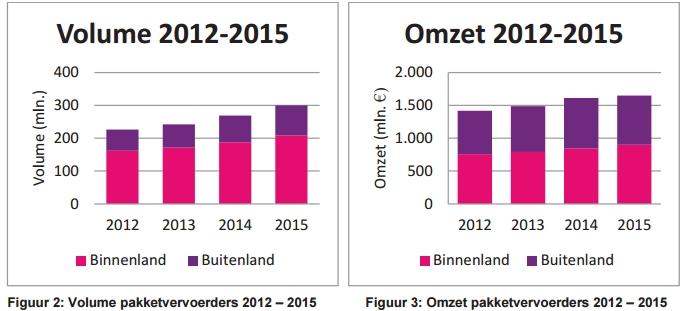 Volume en omzet van pakketvervoerders in Nederland