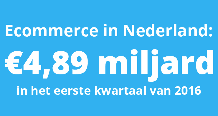 Ecommerce in Nederland was €4,9 miljard waard in eerste kwartaal