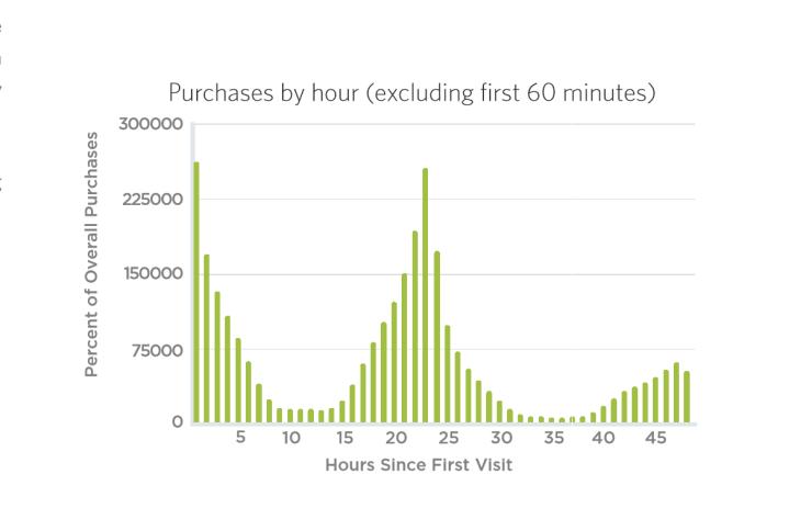 Tijd tussen start onderzoek (eerste browsersessie) en de werkelijke aankoop.