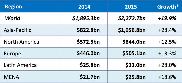 Ecommerce wereldwijd in 2015