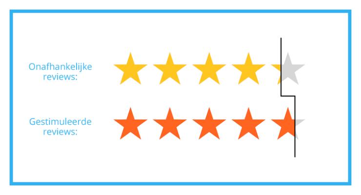 Gestimuleerde reviews zijn positiever dan onafhankelijke