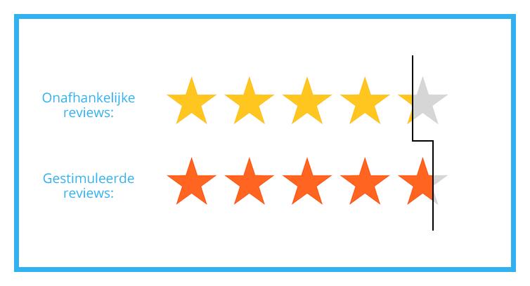 Gestimuleerde reviews zijn positiever
