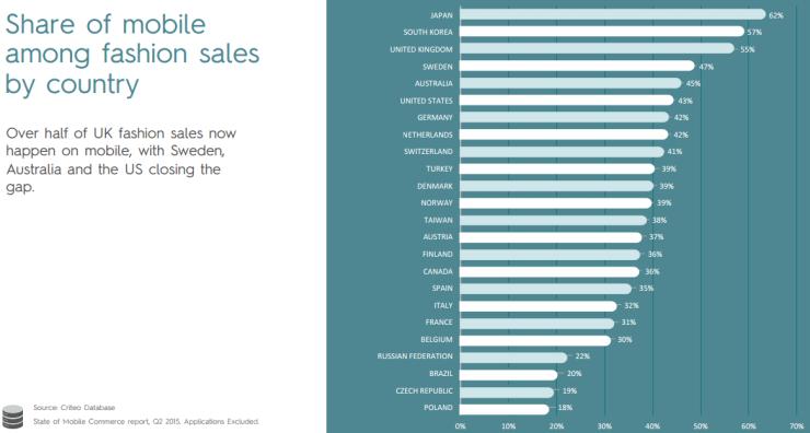 Het aandeel van de mobiel bij online fashion-aankopen (klik voor grotere versie)
