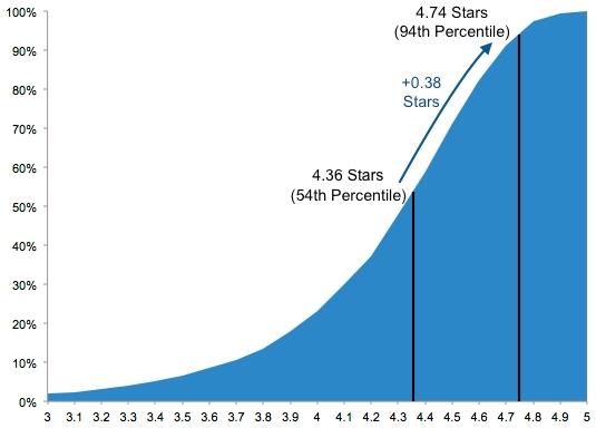 Percentiel