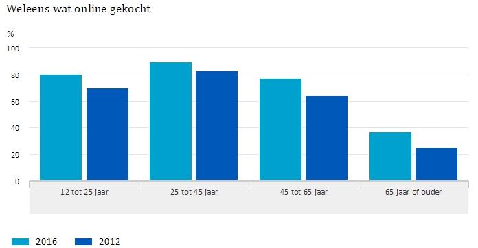 Online consumenten in Nederland 2016