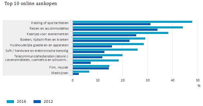 top 10 online aankopen in Nederland 2016