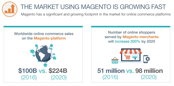 Groei van Magento