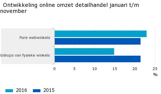 Ontwikkeling online omzet in 2016