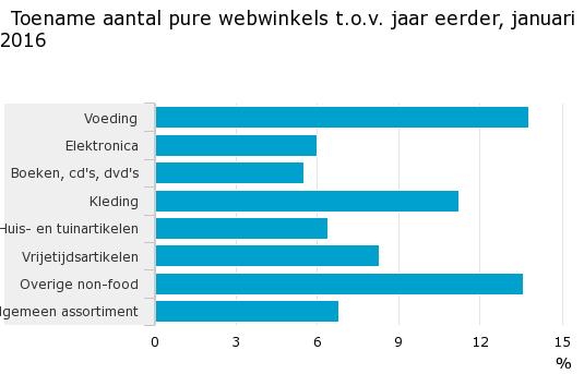 Toename van pure players in Nederland