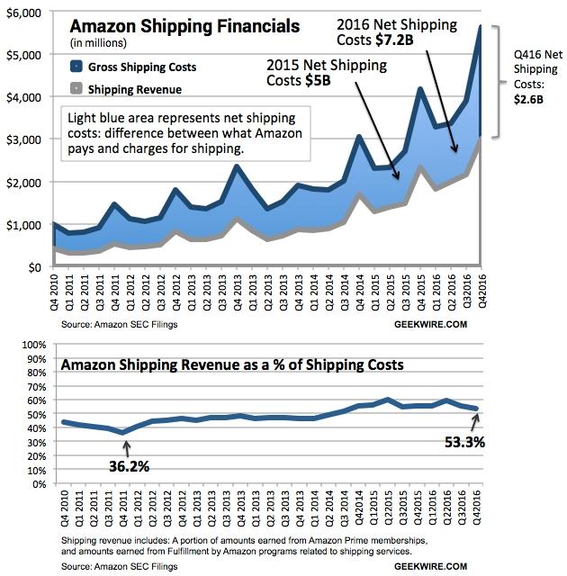 Amazon - bezorgkosten