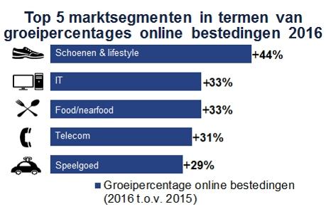 Top 5 snelstgroeiende productcategorieën in Nederlandse ecommerce