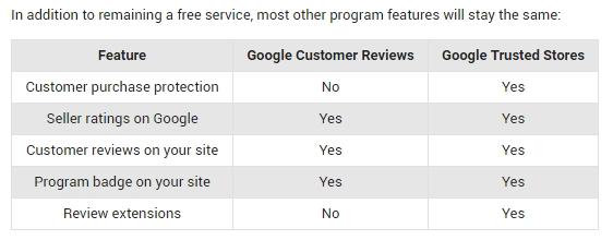 Verschillen tussen Google Trusted Stores en Google Klantenreviews
