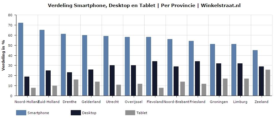 Gebruik van mobiel, desktop, laptop en tablet per provincie