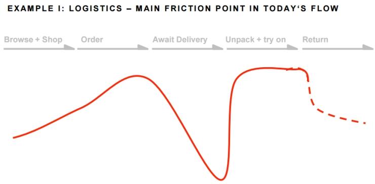Frictie tijdens online bestelling