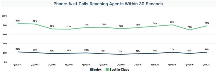Telefoongesprek met de klantenservice