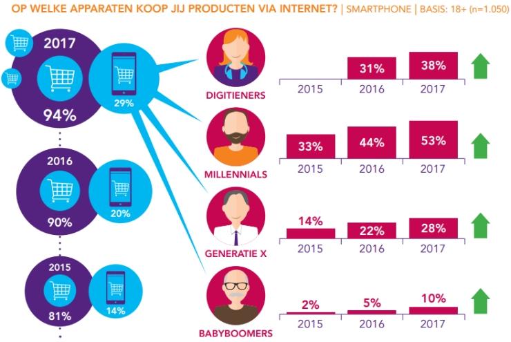 Mcommerce-cijfers van Ruigrok Netpanel