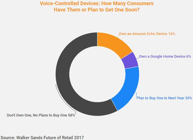 Voice-controlled devices