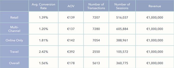 Clicks nodig voor een miljoen euro aan omzet (2017)
