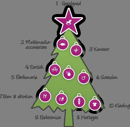 Top 10 aankopen voor Sinterklaas en Kerst