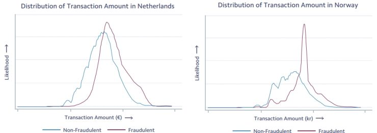 Verschil tussen Nederland en Noorwegen