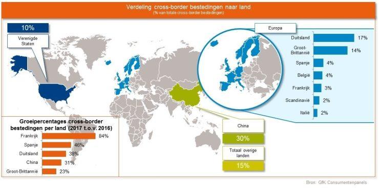 Cross-border bestedingen vanuit Nederland.