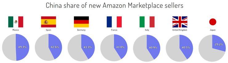 Aandeel van China bij nieuwe aanwas Amazon-marktplaatsen