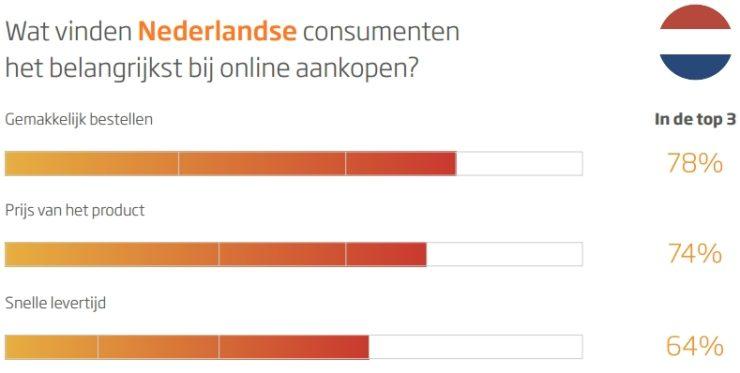 Waar het meest waarde aan wordt gehecht bij online kopen