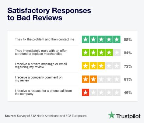 Hoe webwinkels zouden moeten reageren op negatieve reviews