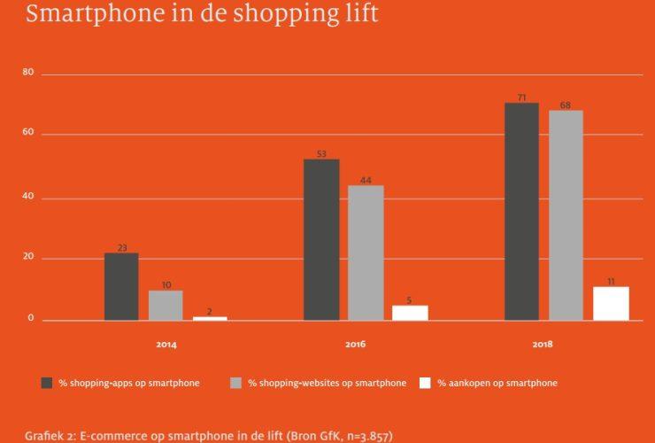 Smartphone-gebruik in de Nederlandse ecommerce.
