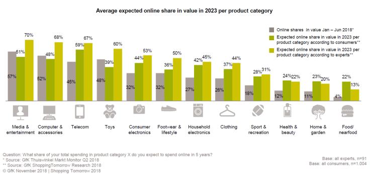 Verwacht online aandeel van verschillende productcategorieën.