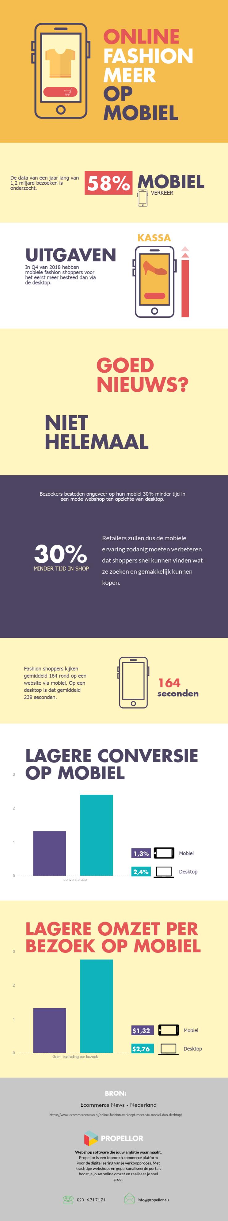 Online fashion verkoopt meer via mobiel dan desktop. Infographic van Propellor