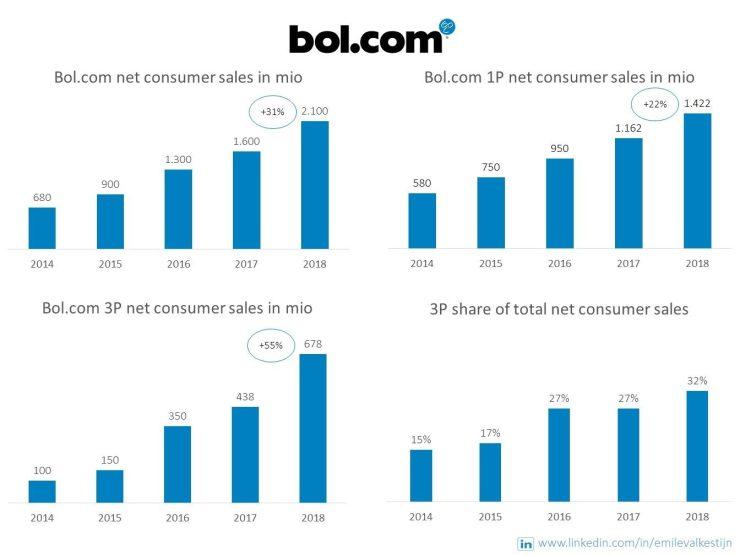 De omzetontwikkeling van Bol.com. ©Emile Valkestijn