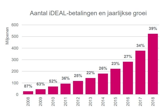 Aantal iDeal-betalingen en jaarlijkse groei.