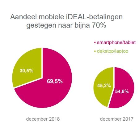 Aandeel mobiele iDeal-betalingen gestegen naar bijna 70%.