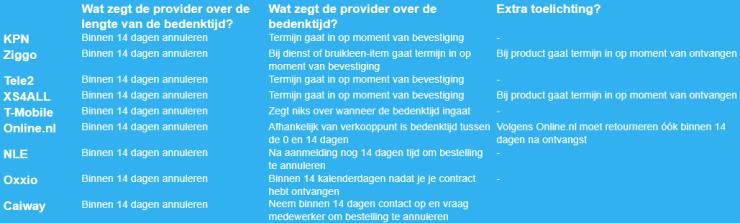 De bedenktermijn volgens de grootste internetproviders van Nederland.