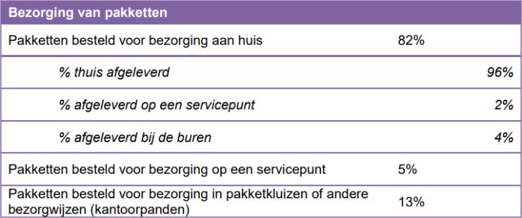 Bezorging van pakketten in Nederland.