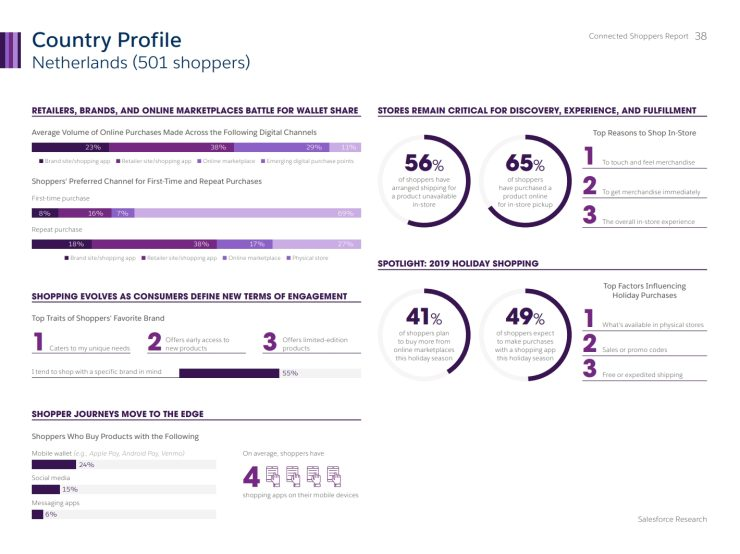 Rapport van Salesforce